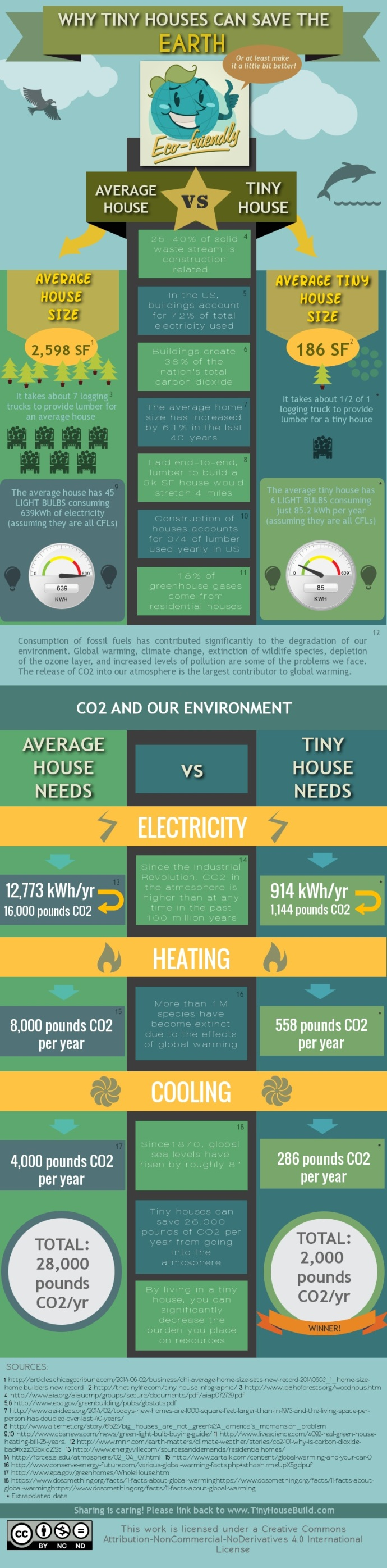 Thanks to Tiny House Build for creating this info graphic